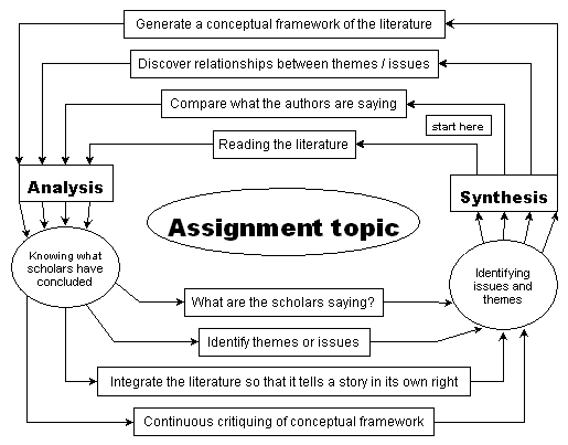 Assignment writing guidelines